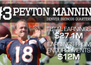 The Top 5 Highest Paid NFL Players of 2014